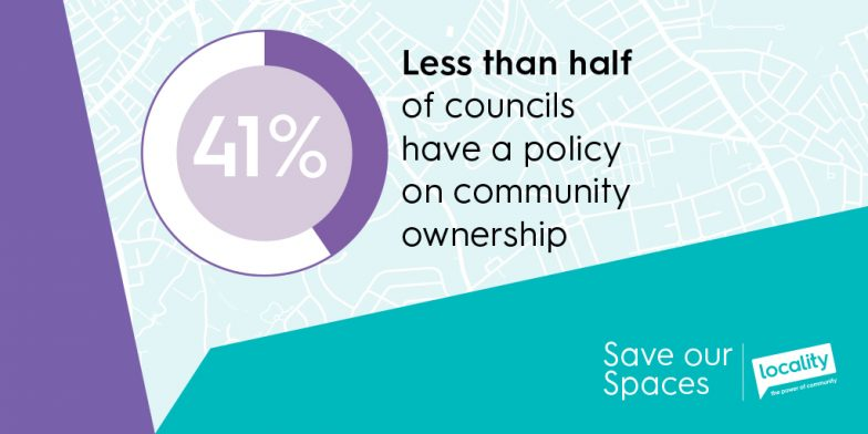 Less than half (41%) of councils have a policy on community ownership.