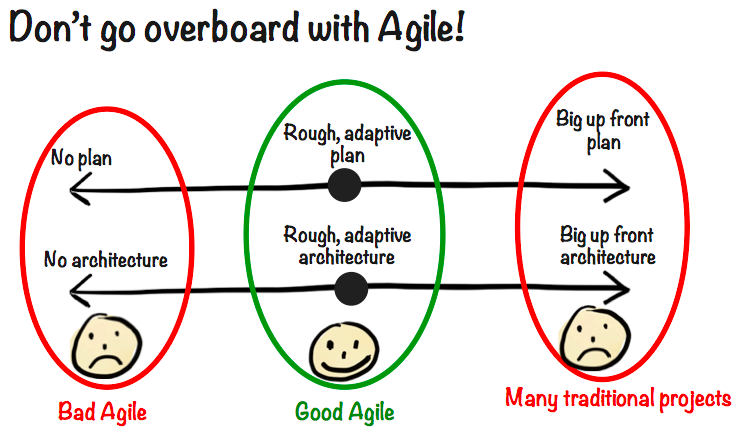 Illustration shows that good agile includes a rough adaptive plan and architecture.